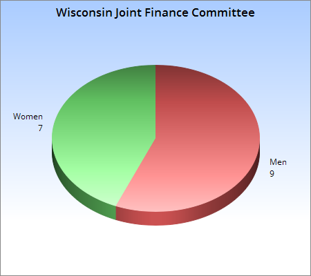 Way to be, Joint Finance Committee!
